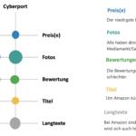 Product Data Crawling – so besorgen Sie sich strukturiert Produktdaten aus Online Shops