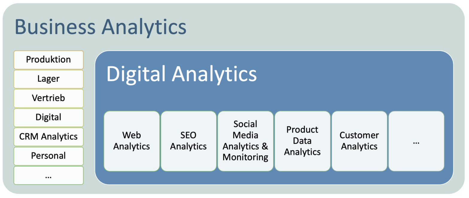 Business & Digital Analytics